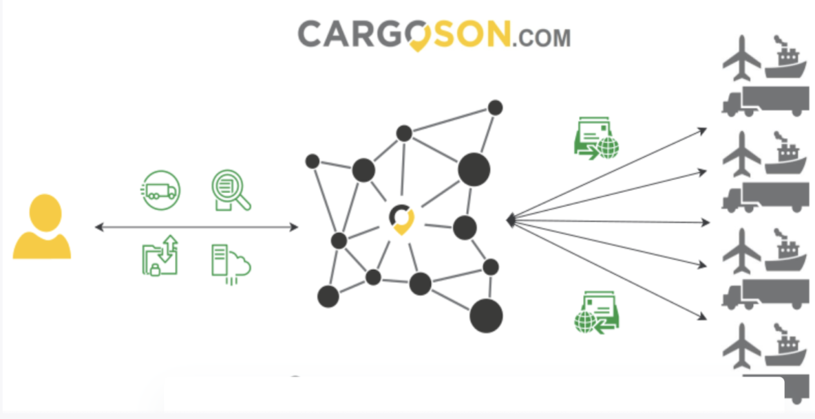 Customer interviews and blog posts for Cargoson Ltd